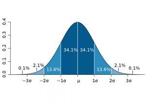 estudo-normalidade-analise-estatistica-spss